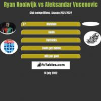 Ryan Koolwijk vs Aleksandar Vucenovic h2h player stats