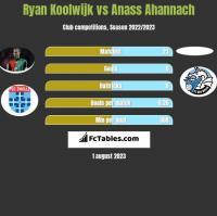 Ryan Koolwijk vs Anass Ahannach h2h player stats