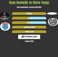 Ryan Koolwijk vs Steve Tunga h2h player stats
