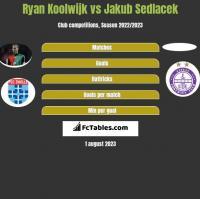 Ryan Koolwijk vs Jakub Sedlacek h2h player stats
