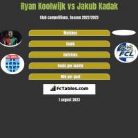 Ryan Koolwijk vs Jakub Kadak h2h player stats