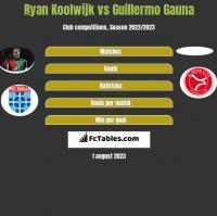 Ryan Koolwijk vs Guillermo Gauna h2h player stats