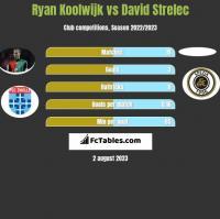 Ryan Koolwijk vs David Strelec h2h player stats