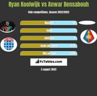 Ryan Koolwijk vs Anwar Bensabouh h2h player stats