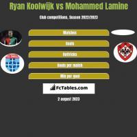 Ryan Koolwijk vs Mohammed Lamine h2h player stats