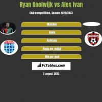 Ryan Koolwijk vs Alex Ivan h2h player stats
