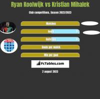 Ryan Koolwijk vs Kristian Mihalek h2h player stats