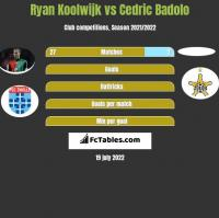 Ryan Koolwijk vs Cedric Badolo h2h player stats