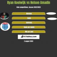 Ryan Koolwijk vs Nelson Amadin h2h player stats