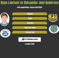 Ryan Laursen vs Alexander Juel Andersen h2h player stats