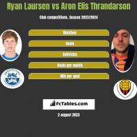 Ryan Laursen vs Aron Elis Thrandarson h2h player stats