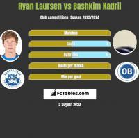 Ryan Laursen vs Bashkim Kadrii h2h player stats