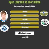 Ryan Laursen vs Bror Blume h2h player stats