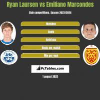 Ryan Laursen vs Emiliano Marcondes h2h player stats