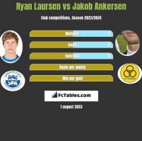 Ryan Laursen vs Jakob Ankersen h2h player stats