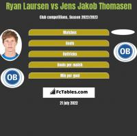 Ryan Laursen vs Jens Jakob Thomasen h2h player stats