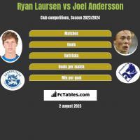 Ryan Laursen vs Joel Andersson h2h player stats