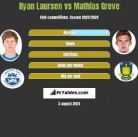 Ryan Laursen vs Mathias Greve h2h player stats
