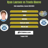 Ryan Laursen vs Troels Kloeve h2h player stats