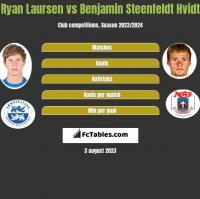 Ryan Laursen vs Benjamin Steenfeldt Hvidt h2h player stats
