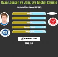 Ryan Laursen vs Jens-Lys Michel Cajuste h2h player stats