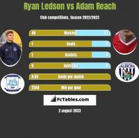Ryan Ledson vs Adam Reach h2h player stats