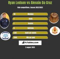 Ryan Ledson vs Alessio Da Cruz h2h player stats