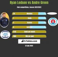 Ryan Ledson vs Andre Green h2h player stats