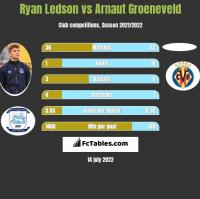 Ryan Ledson vs Arnaut Groeneveld h2h player stats