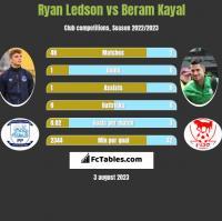 Ryan Ledson vs Beram Kayal h2h player stats