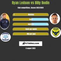 Ryan Ledson vs Billy Bodin h2h player stats