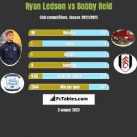 Ryan Ledson vs Bobby Reid h2h player stats