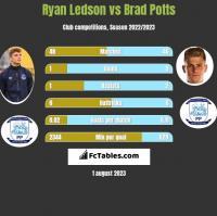 Ryan Ledson vs Brad Potts h2h player stats