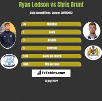 Ryan Ledson vs Chris Brunt h2h player stats