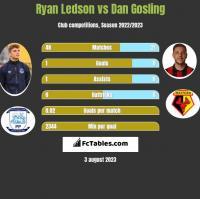 Ryan Ledson vs Dan Gosling h2h player stats
