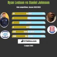 Ryan Ledson vs Daniel Johnson h2h player stats