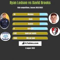 Ryan Ledson vs David Brooks h2h player stats
