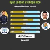 Ryan Ledson vs Diego Rico h2h player stats