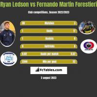 Ryan Ledson vs Fernando Martin Forestieri h2h player stats