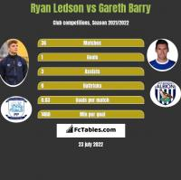 Ryan Ledson vs Gareth Barry h2h player stats