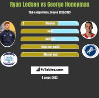 Ryan Ledson vs George Honeyman h2h player stats