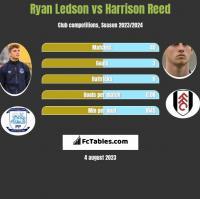 Ryan Ledson vs Harrison Reed h2h player stats