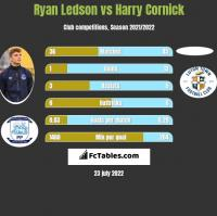 Ryan Ledson vs Harry Cornick h2h player stats