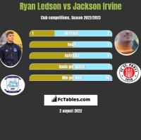 Ryan Ledson vs Jackson Irvine h2h player stats