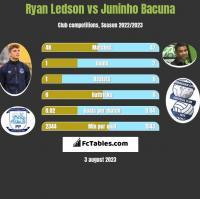Ryan Ledson vs Juninho Bacuna h2h player stats