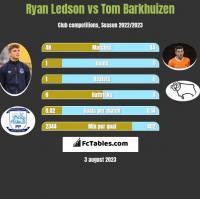 Ryan Ledson vs Tom Barkhuizen h2h player stats