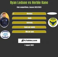 Ryan Ledson vs Herbie Kane h2h player stats