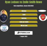 Ryan Ledson vs Emile Smith Rowe h2h player stats