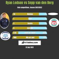 Ryan Ledson vs Sepp van den Berg h2h player stats