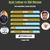 Ryan Ledson vs Albi Morgan h2h player stats